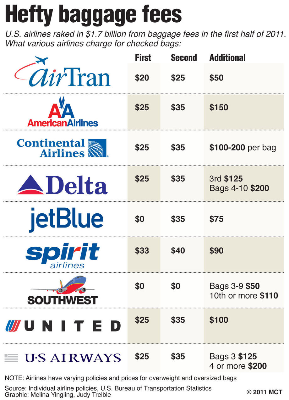 Airline Carriers Charging More For Luggage Boston